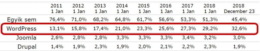 Wordpress alapú weboldalak statisztika
